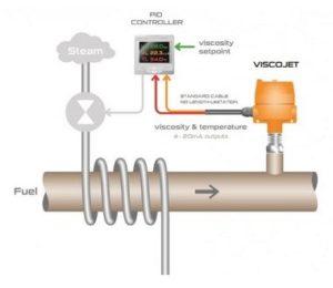 Viscosimètre ViscoJet pour régulation de la température du fioul lourd
